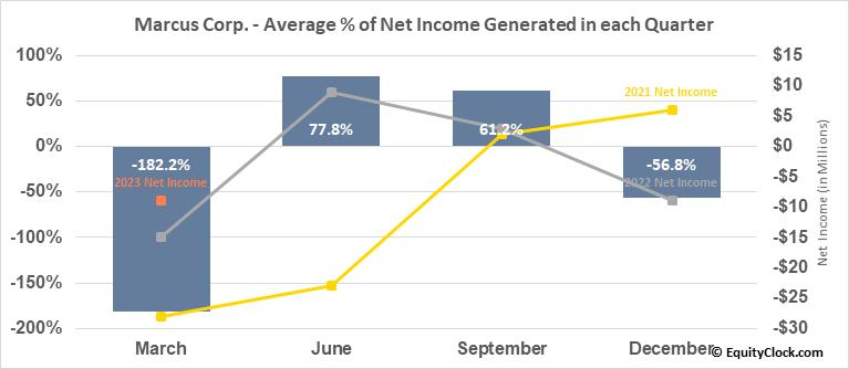 Marcus Corp. (NYSE:MCS) Net Income Seasonality