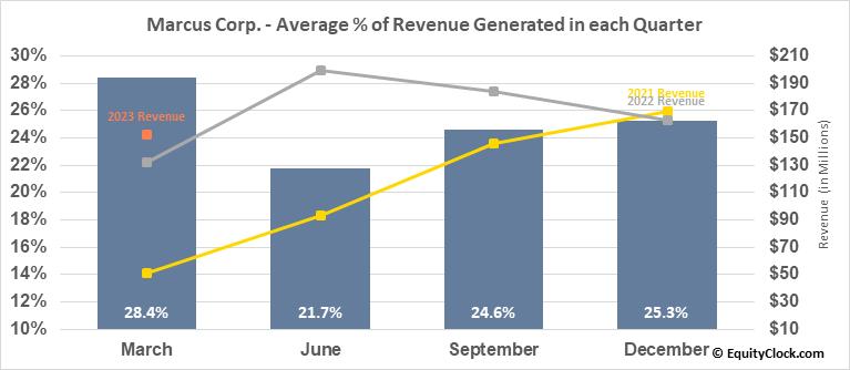 Marcus Corp. (NYSE:MCS) Revenue Seasonality