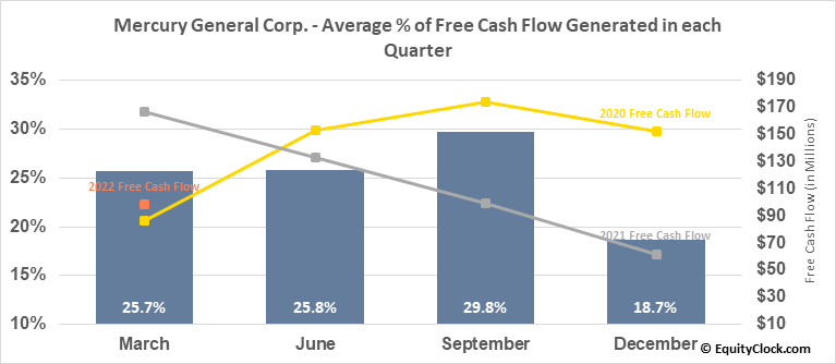 Mercury General Corp. (NYSE:MCY) Free Cash Flow Seasonality