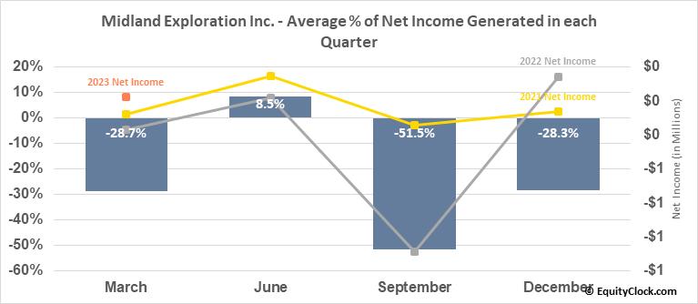 Midland Exploration Inc. (TSXV:MD.V) Net Income Seasonality