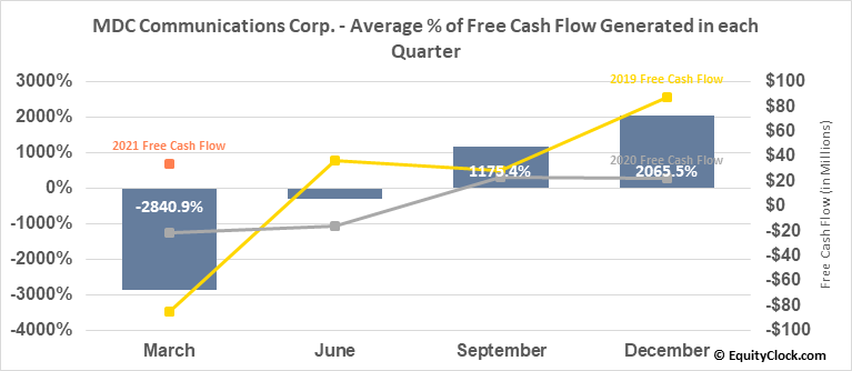 MDC Communications Corp. (NASD:MDCA) Free Cash Flow Seasonality
