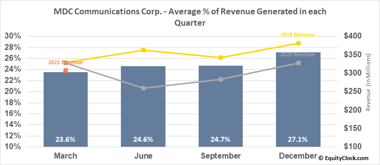 MDC Communications Corp. (NASD:MDCA) Revenue Seasonality