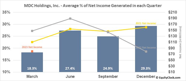 MDC Holdings, Inc. (NYSE:MDC) Net Income Seasonality