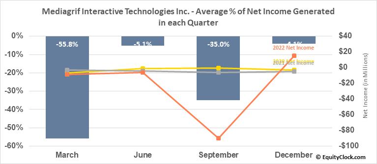 Mediagrif Interactive Technologies Inc. (TSE:MDF.TO) Net Income Seasonality