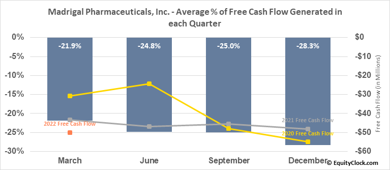 Madrigal Pharmaceuticals, Inc. (NASD:MDGL) Free Cash Flow Seasonality