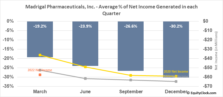 Madrigal Pharmaceuticals, Inc. (NASD:MDGL) Net Income Seasonality