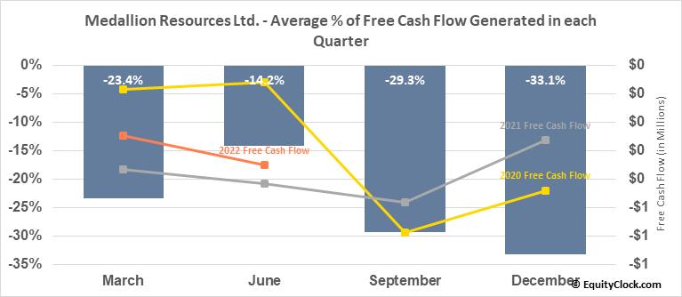 Medallion Resources Ltd. (TSXV:MDL.V) Free Cash Flow Seasonality