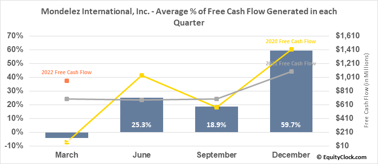 Mondelez International, Inc. (NASD:MDLZ) Free Cash Flow Seasonality