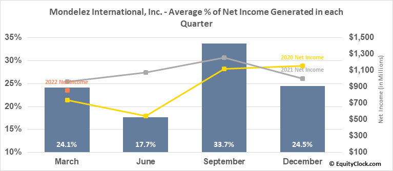 Mondelez International, Inc. (NASD:MDLZ) Net Income Seasonality
