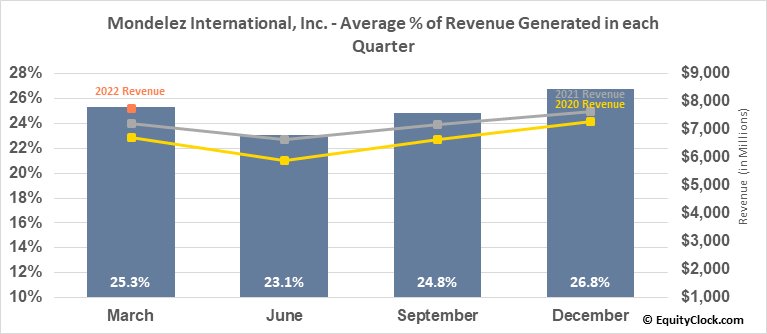 Mondelez International, Inc. (NASD:MDLZ) Revenue Seasonality