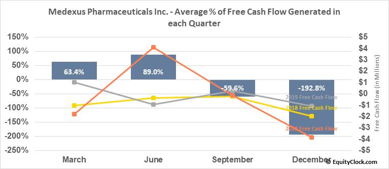 Medexus Pharmaceuticals Inc. (TSXV:MDP.V) Free Cash Flow Seasonality