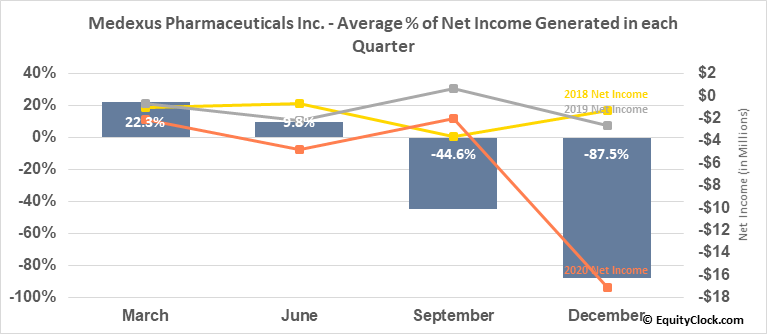 Medexus Pharmaceuticals Inc. (TSXV:MDP.V) Net Income Seasonality