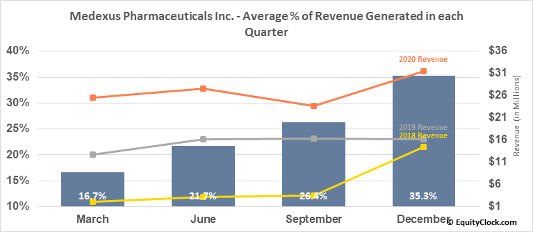 Medexus Pharmaceuticals Inc. (TSXV:MDP.V) Revenue Seasonality