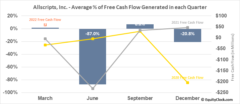 Allscripts, Inc. (NASD:MDRX) Free Cash Flow Seasonality