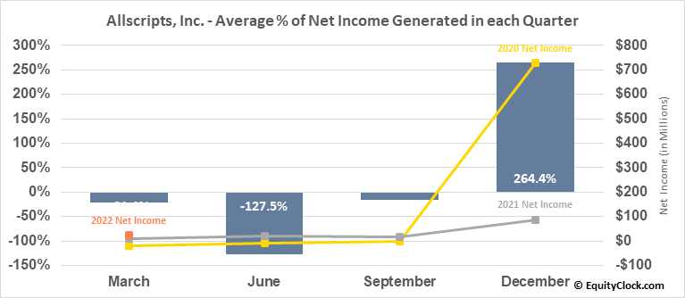 Allscripts, Inc. (NASD:MDRX) Net Income Seasonality