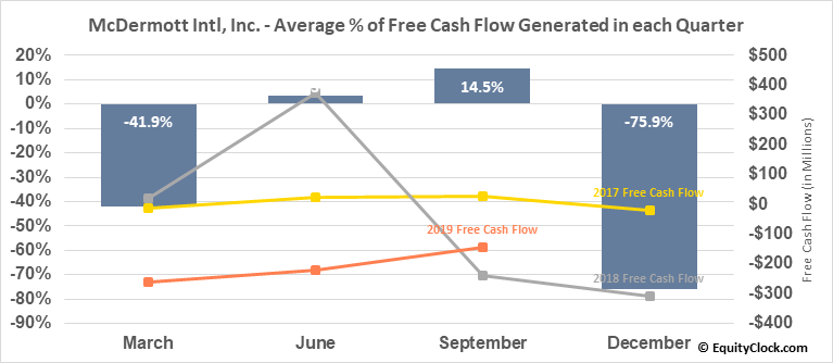 McDermott Intl, Inc. (NYSE:MDR) Free Cash Flow Seasonality