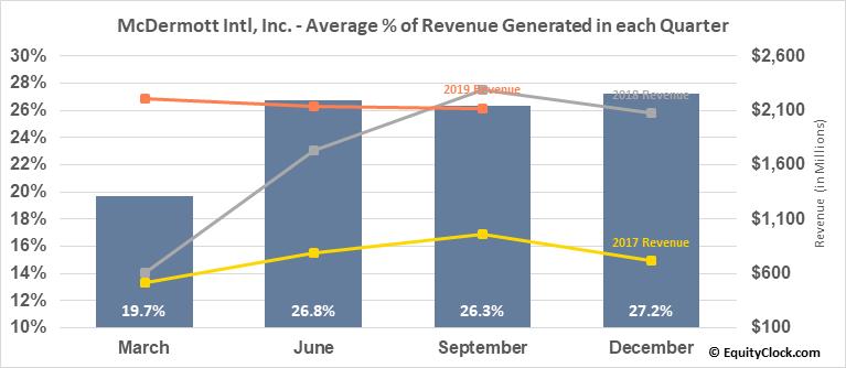 McDermott Intl, Inc. (NYSE:MDR) Revenue Seasonality