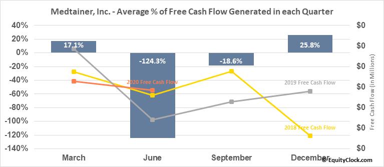 Medtainer, Inc. (OTCMKT:MDTR) Free Cash Flow Seasonality