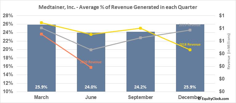 Medtainer, Inc. (OTCMKT:MDTR) Revenue Seasonality