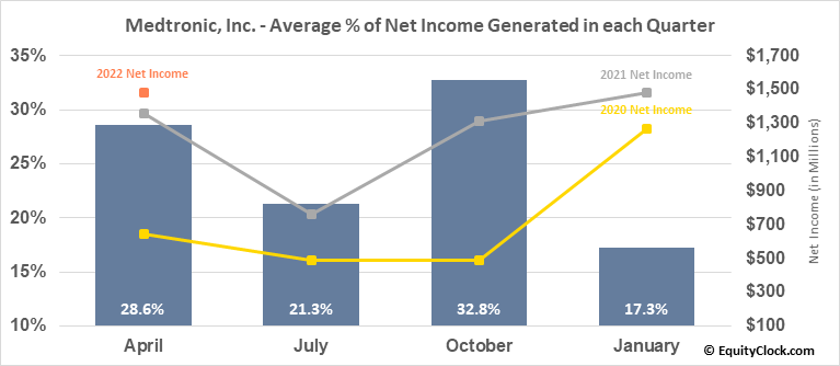 Medtronic, Inc. (NYSE:MDT) Net Income Seasonality