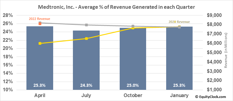Medtronic, Inc. (NYSE:MDT) Revenue Seasonality