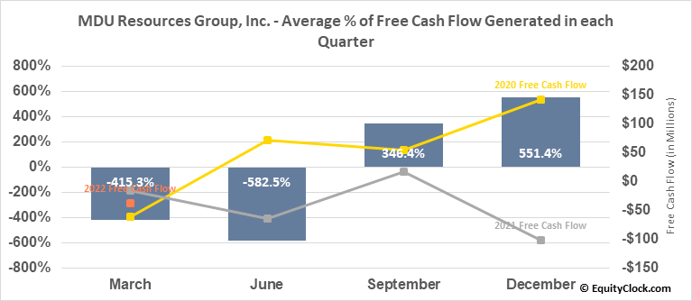 MDU Resources Group, Inc. (NYSE:MDU) Free Cash Flow Seasonality