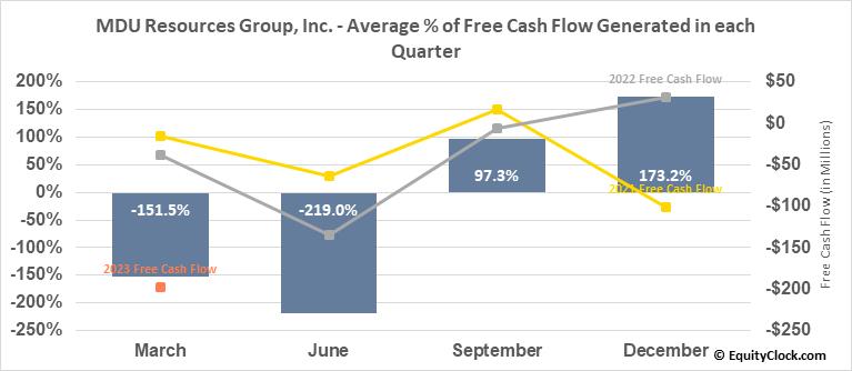 MDU Resources Group, Inc. (NYSE:MDU) Free Cash Flow Seasonality
