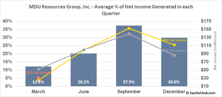 MDU Resources Group, Inc. (NYSE:MDU) Net Income Seasonality