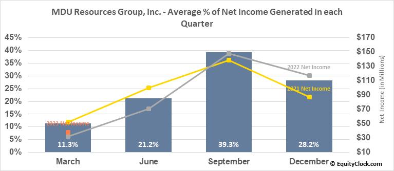 MDU Resources Group, Inc. (NYSE:MDU) Net Income Seasonality