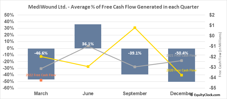 MediWound Ltd. (NASD:MDWD) Free Cash Flow Seasonality