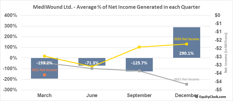 MediWound Ltd. (NASD:MDWD) Net Income Seasonality