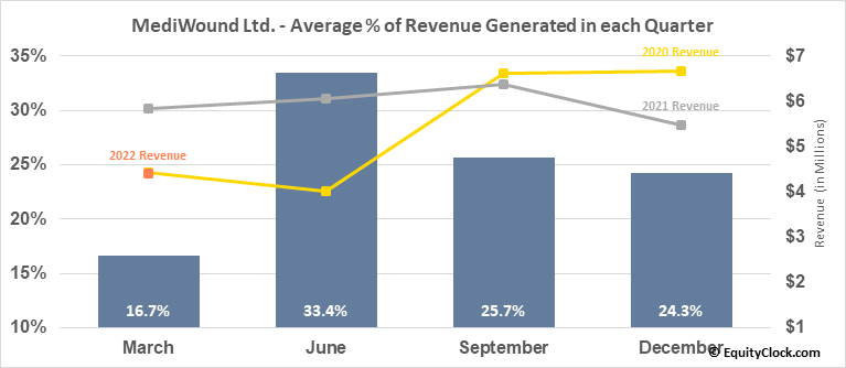 MediWound Ltd. (NASD:MDWD) Revenue Seasonality