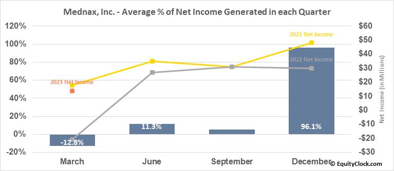 Mednax, Inc. (NYSE:MD) Net Income Seasonality