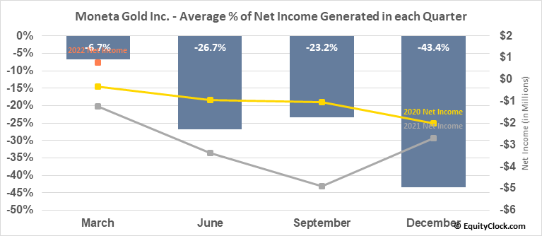 Moneta Porcupine Mines, Inc. (TSE:ME.TO) Net Income Seasonality