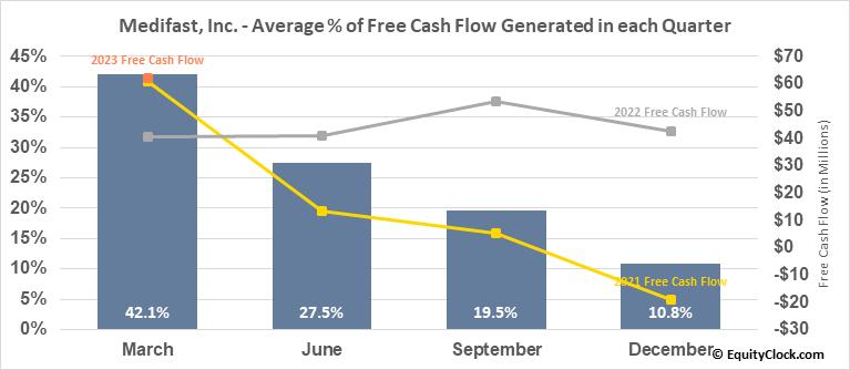 Medifast, Inc. (NYSE:MED) Free Cash Flow Seasonality