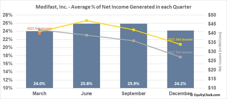 Medifast, Inc. (NYSE:MED) Net Income Seasonality