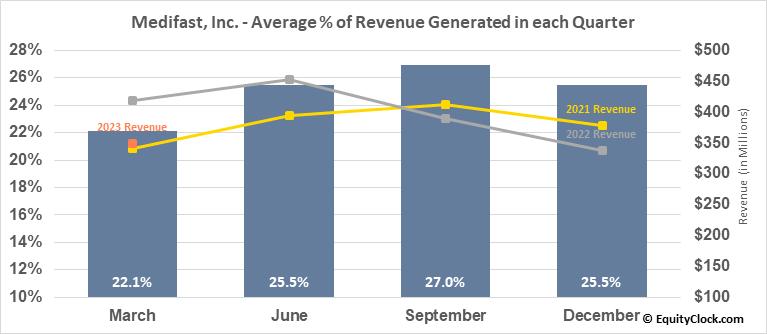 Medifast, Inc. (NYSE:MED) Revenue Seasonality