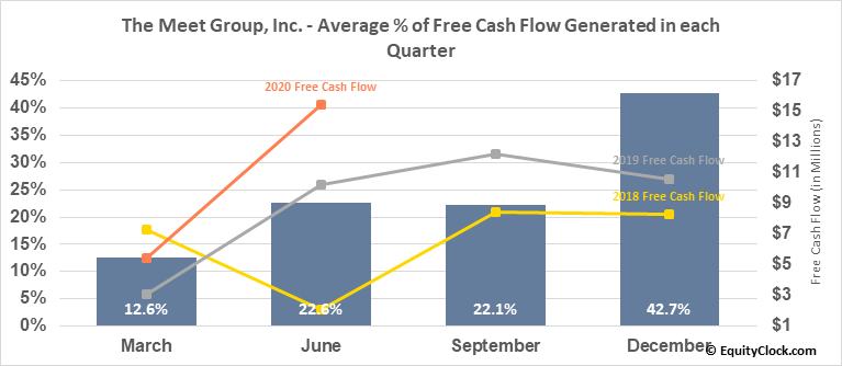 The Meet Group, Inc. (NASD:MEET) Free Cash Flow Seasonality