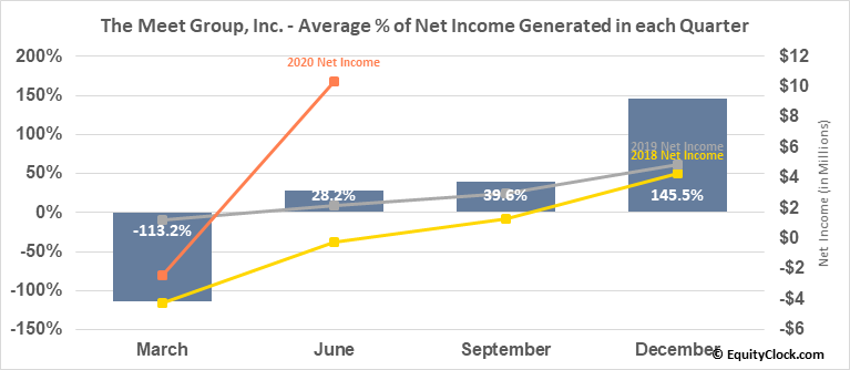 The Meet Group, Inc. (NASD:MEET) Net Income Seasonality