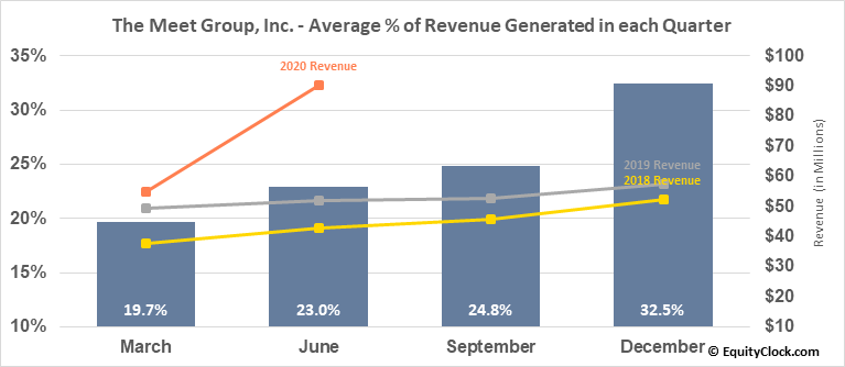 The Meet Group, Inc. (NASD:MEET) Revenue Seasonality