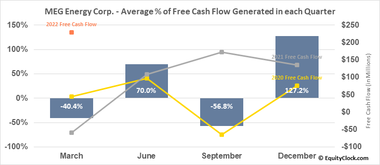 MEG Energy Corp. (TSE:MEG.TO) Free Cash Flow Seasonality