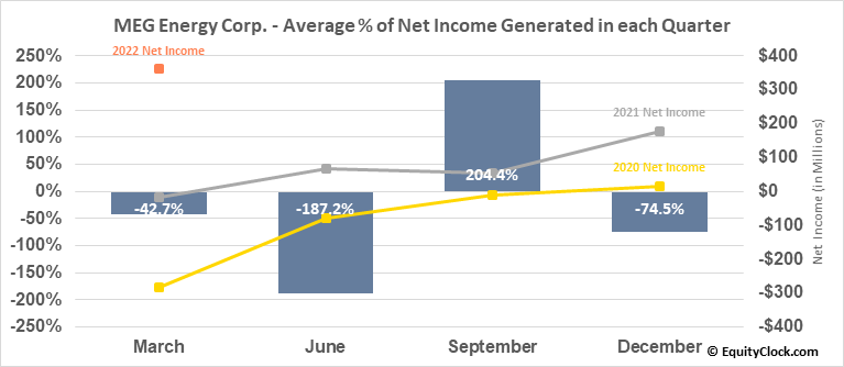 MEG Energy Corp. (TSE:MEG.TO) Net Income Seasonality