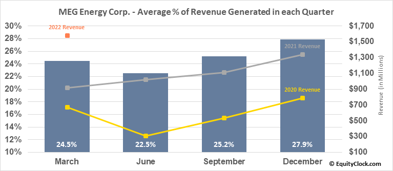 MEG Energy Corp. (TSE:MEG.TO) Revenue Seasonality