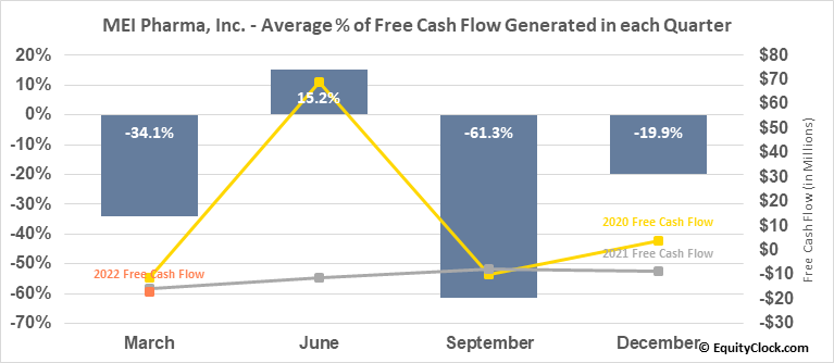 MEI Pharma, Inc. (NASD:MEIP) Free Cash Flow Seasonality