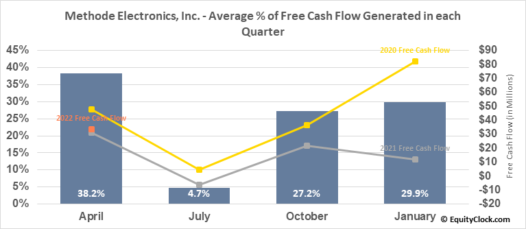 Methode Electronics, Inc. (NYSE:MEI) Free Cash Flow Seasonality