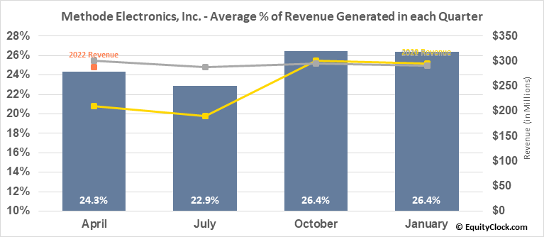 Methode Electronics, Inc. (NYSE:MEI) Revenue Seasonality