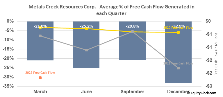 Metals Creek Resources Corp. (TSXV:MEK.V) Free Cash Flow Seasonality