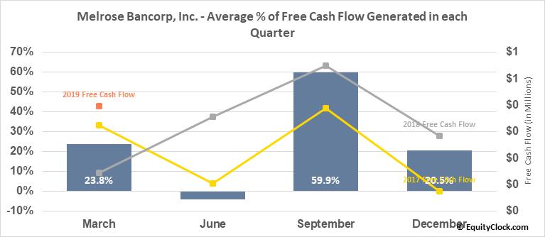 Melrose Bancorp, Inc. (OTCMKT:MELR) Free Cash Flow Seasonality