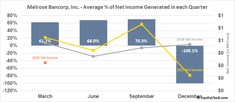 Melrose Bancorp, Inc. (OTCMKT:MELR) Net Income Seasonality