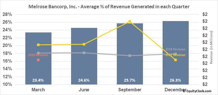 Melrose Bancorp, Inc. (OTCMKT:MELR) Revenue Seasonality